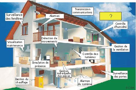 Image-3 Domotique: pour une sécurisation optimale de son domicile